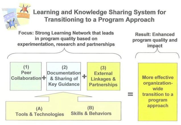 Learning_and_Knowledge_Sharing_System_for_Transitioning_to_a_Program_Approach